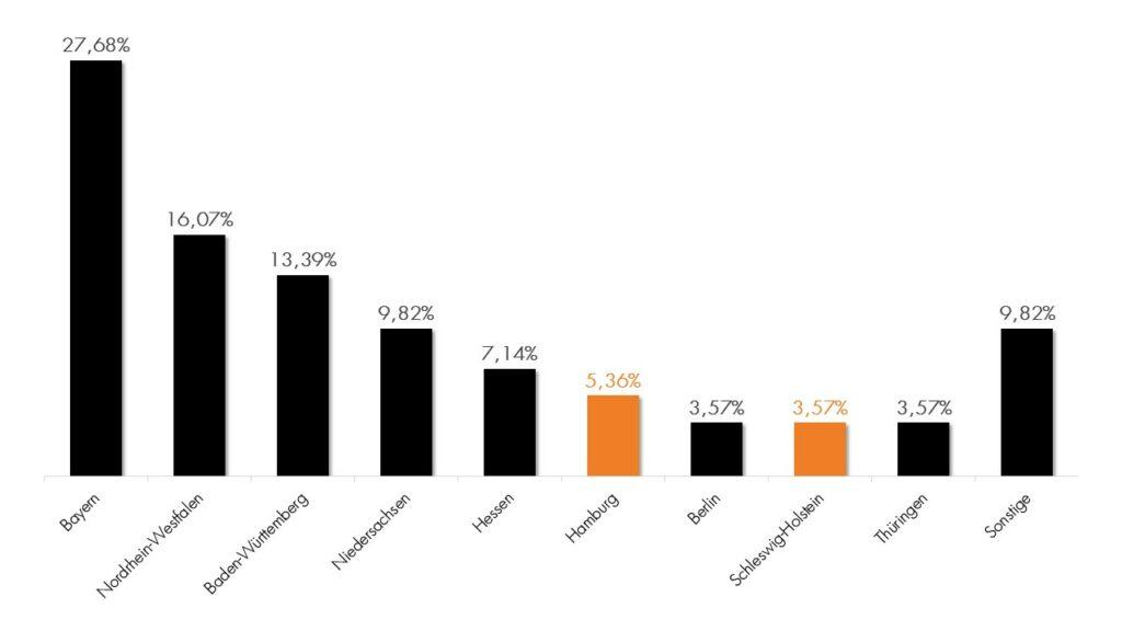 HSH Norbank Umfrage Ergebnisse