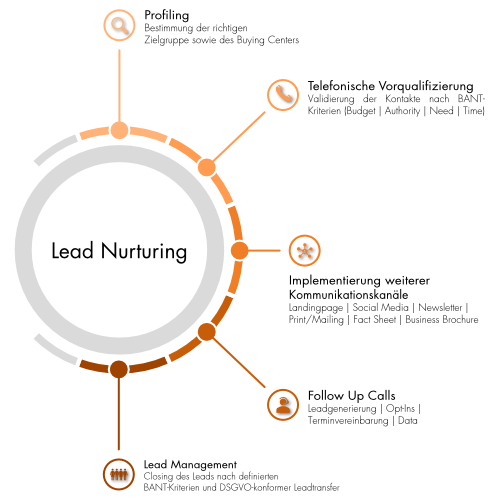 Lead_Nurturing_MarketDialog