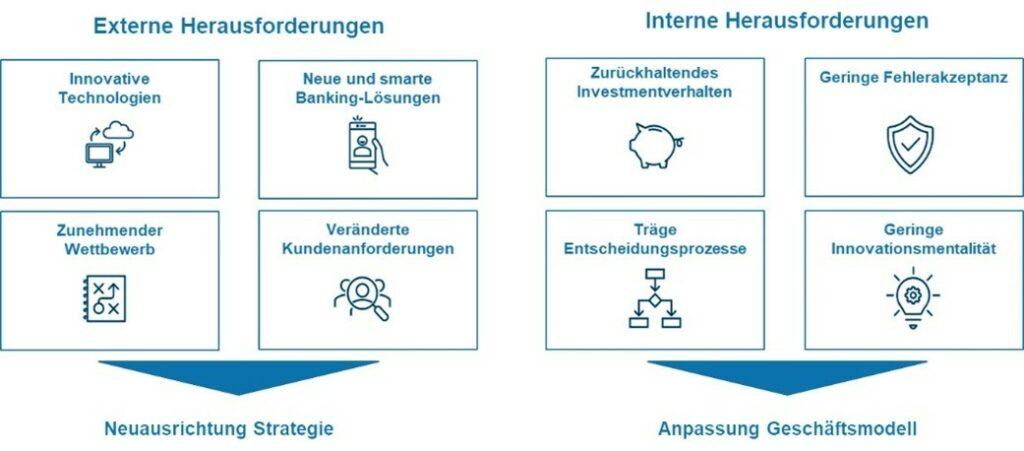 Externe vs interne Herausforderungen der Finanzbranche