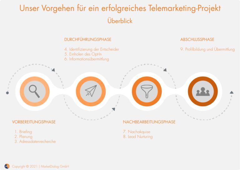 B2B Telemarketing_Projekt_Vorgehen