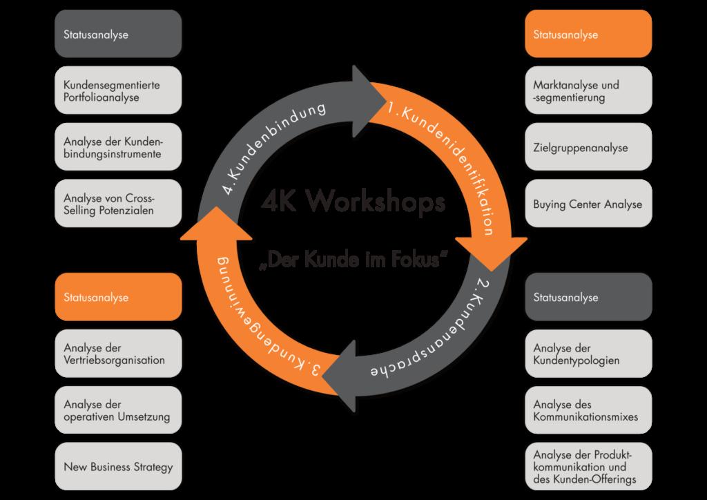 4K_Workshop_Der_Kunde_im_Fokus_MarketDialog