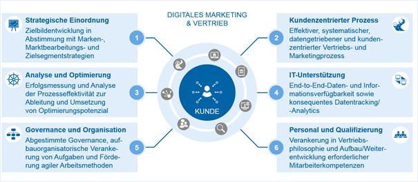 Digitales Marketing & Vertrieb