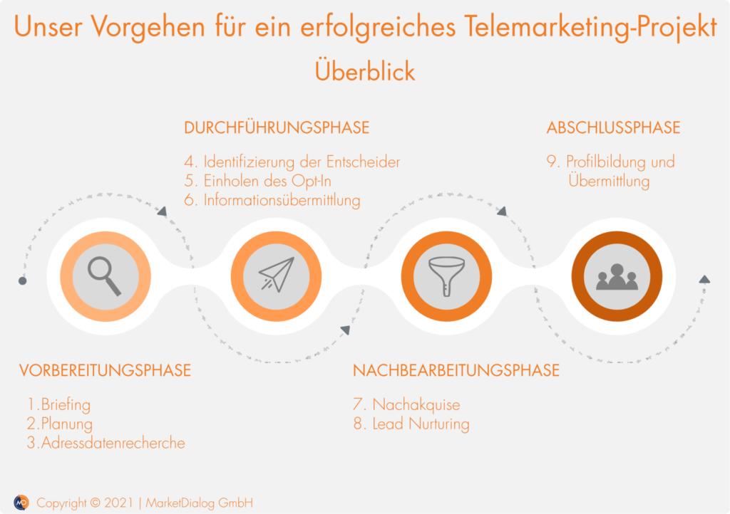 B2B Telemarketing_Projekt Vorgehen_MarketDialog