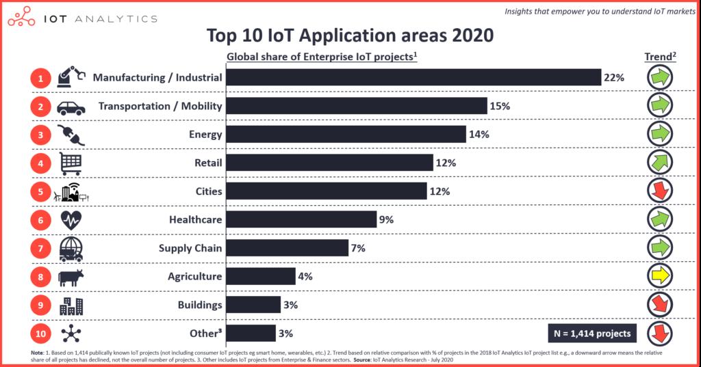 Top 10 IoT Anwendungen in 2020_MarketDialog_Blog-Serie_Industrie