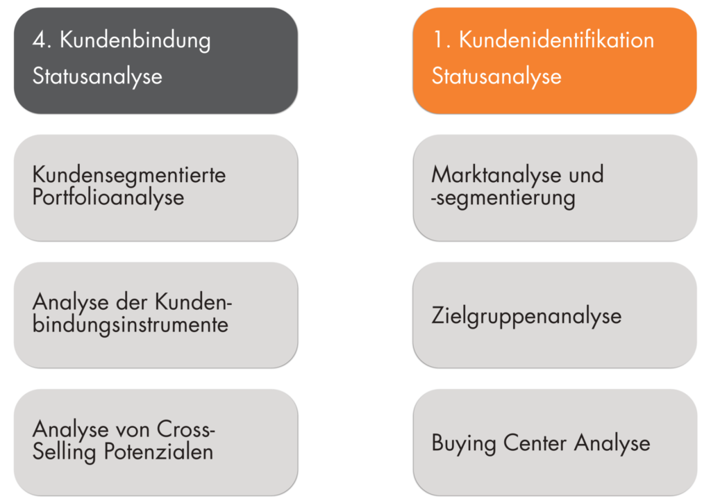 4K Wokrhsop Vertriebsworkshops MarketDialog mobile 1