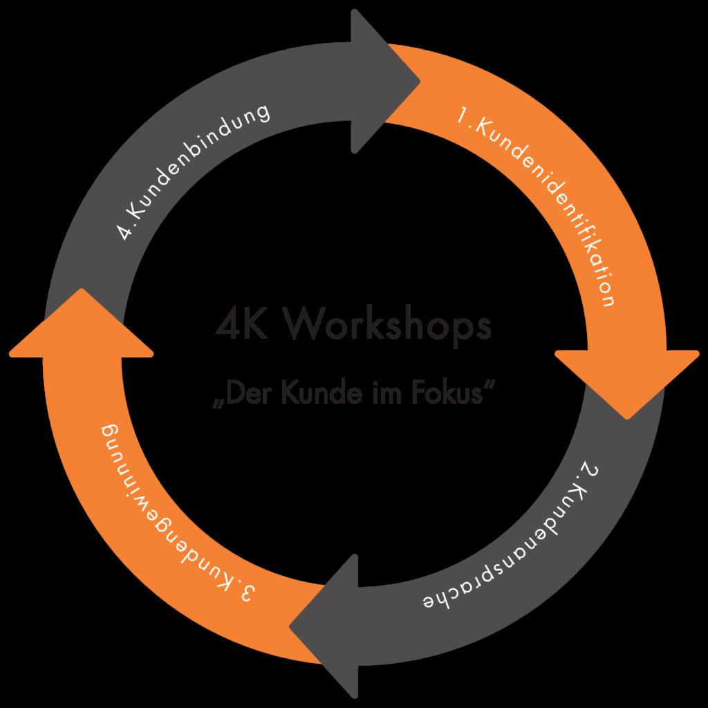 4K Workshops Vertriebsworkshops Kreislauf MarketDialog