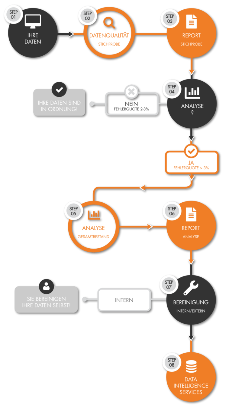 Infografik Datenmanagement MarketDialog