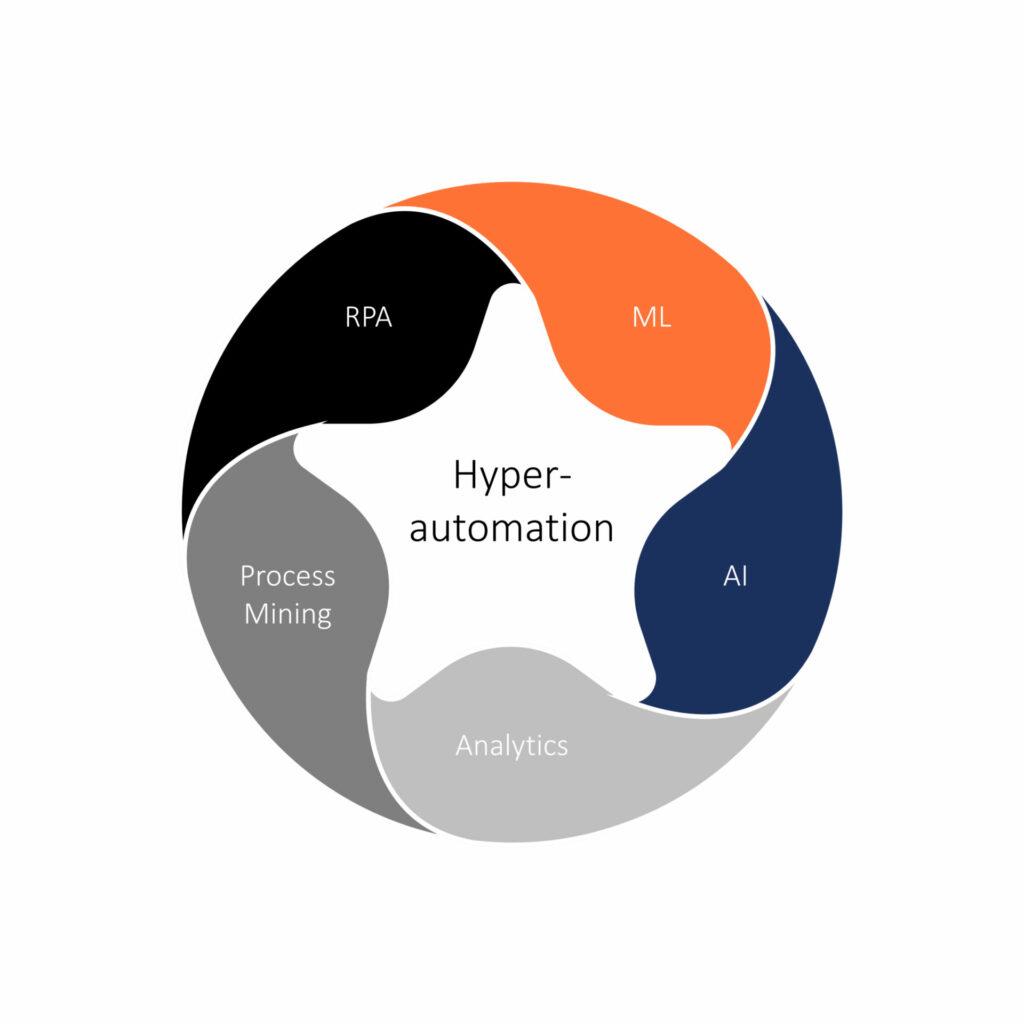 210920 Blog IT Teil 3 Abbildung Hyperautomation Bestandteile