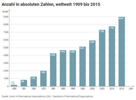 NGO Anzahl in absoluten Zahlen Blogbeitrag